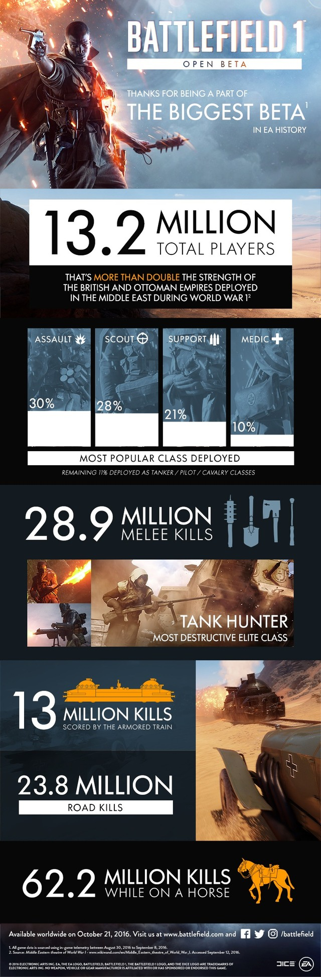 Battlefield 1 statistika