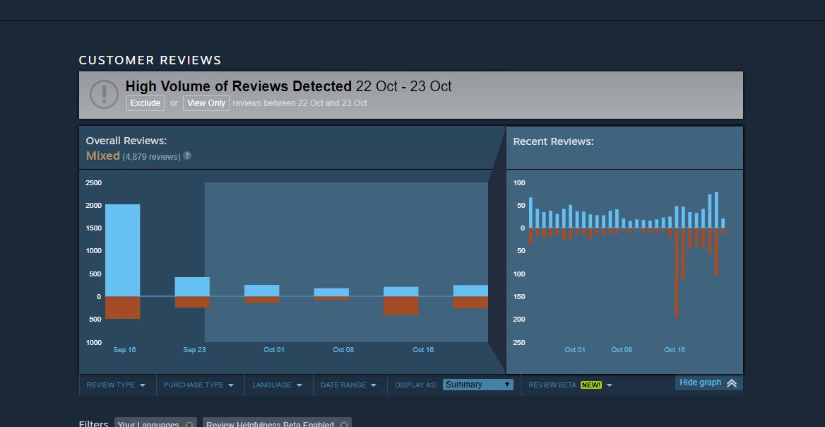 Shadow of the Tomb Raider dobija loše ocene jer je na popustu